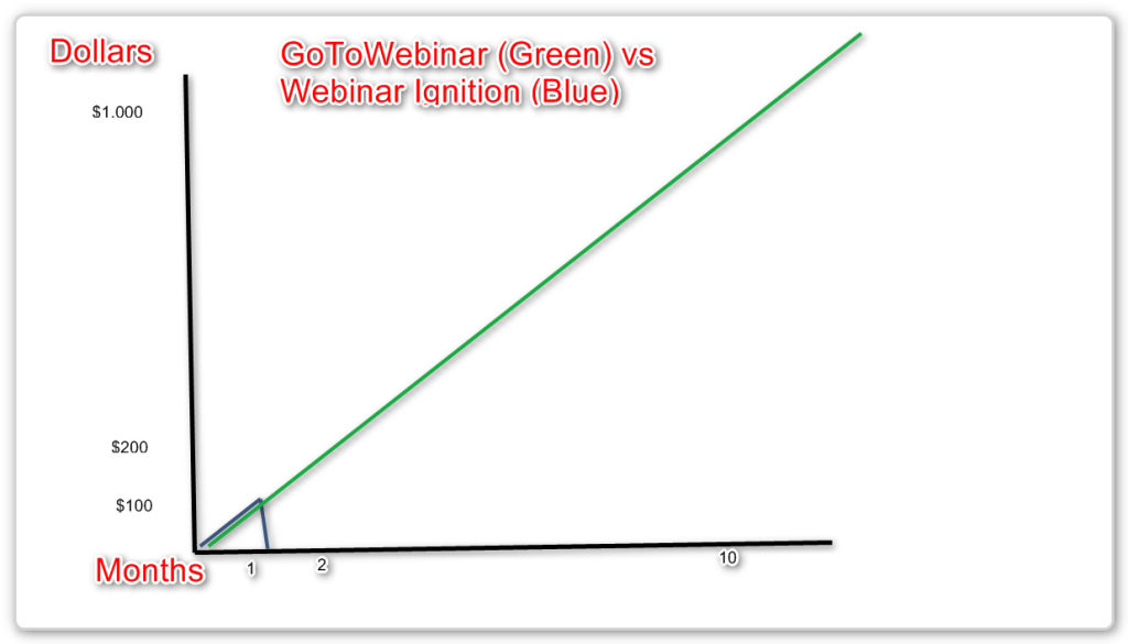 Webinar Ignition Review - Cost Comarison with GoTOWebinar