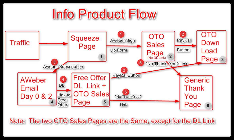 Sales Funel Information Flow