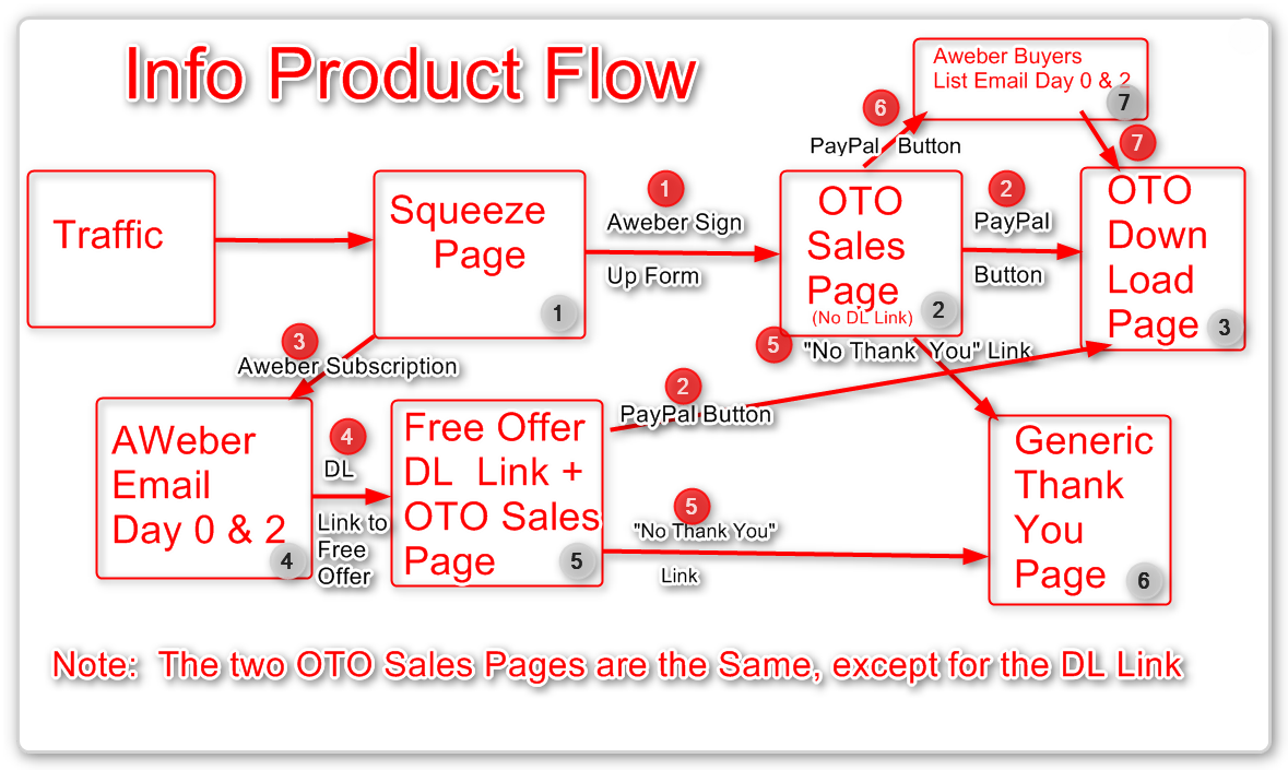 Sales Funnel Diagram - Sales Funnel Flow