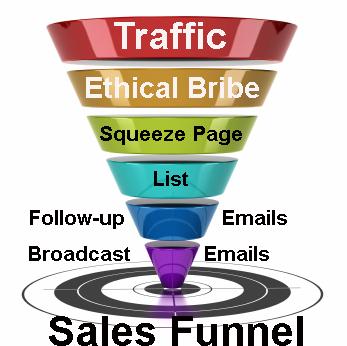 Sales Funnel Diagram - Page Flow