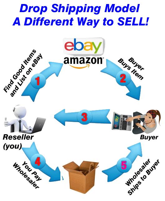eBay and Amazon- Flow Chart